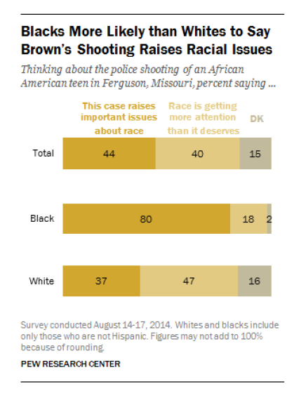 Black and White responses to Ferguson