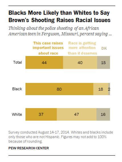 Black and White responses to Ferguson