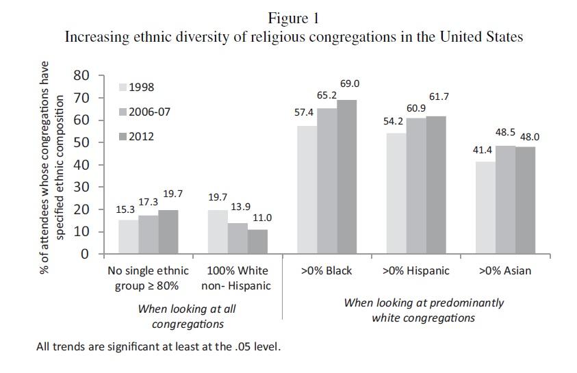 Congregational diversity