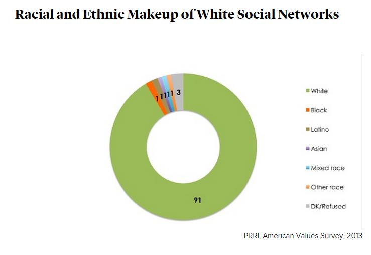 White social networks