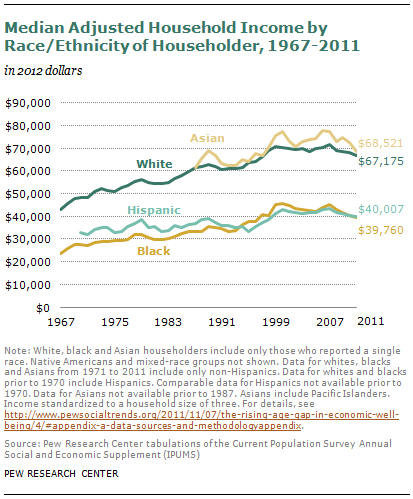 Race and income--Pew