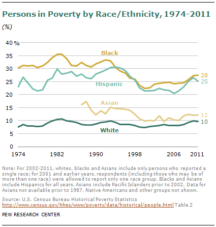 Race and poverty--Pew