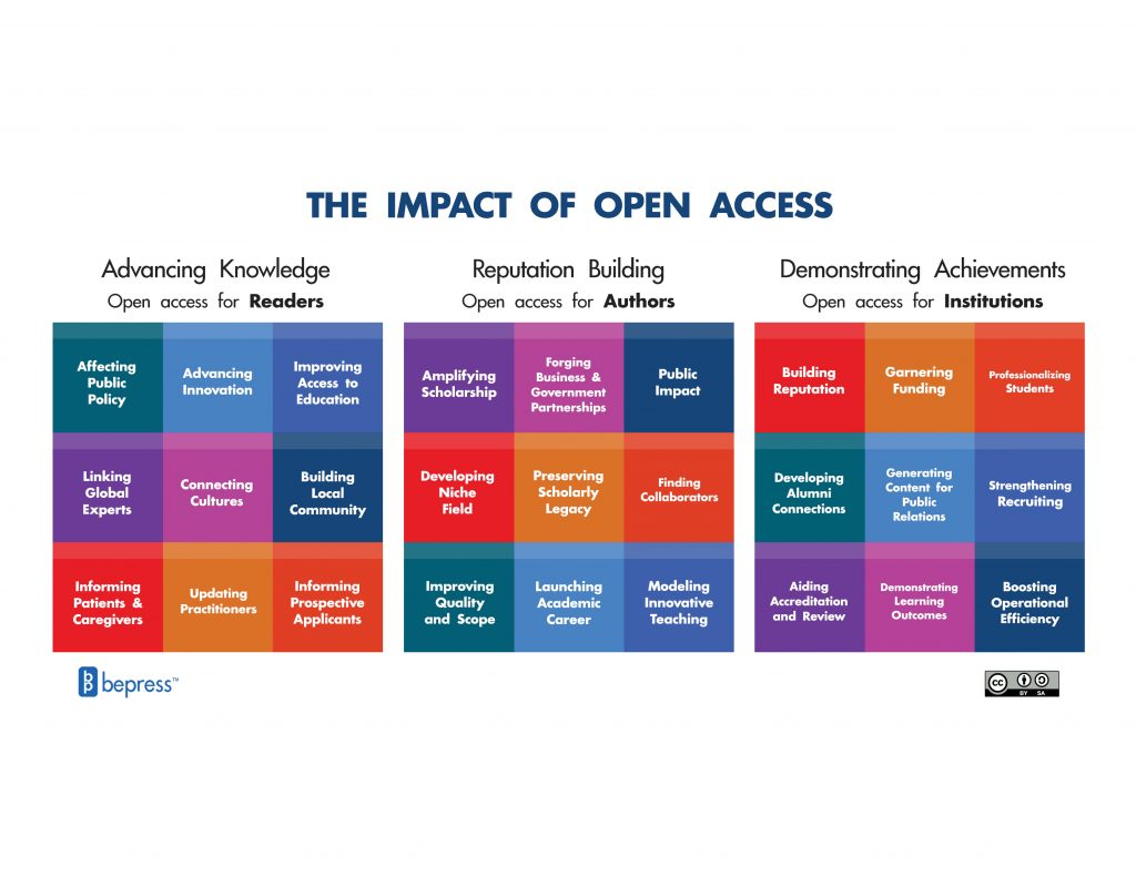 Impact of Open Access Framework