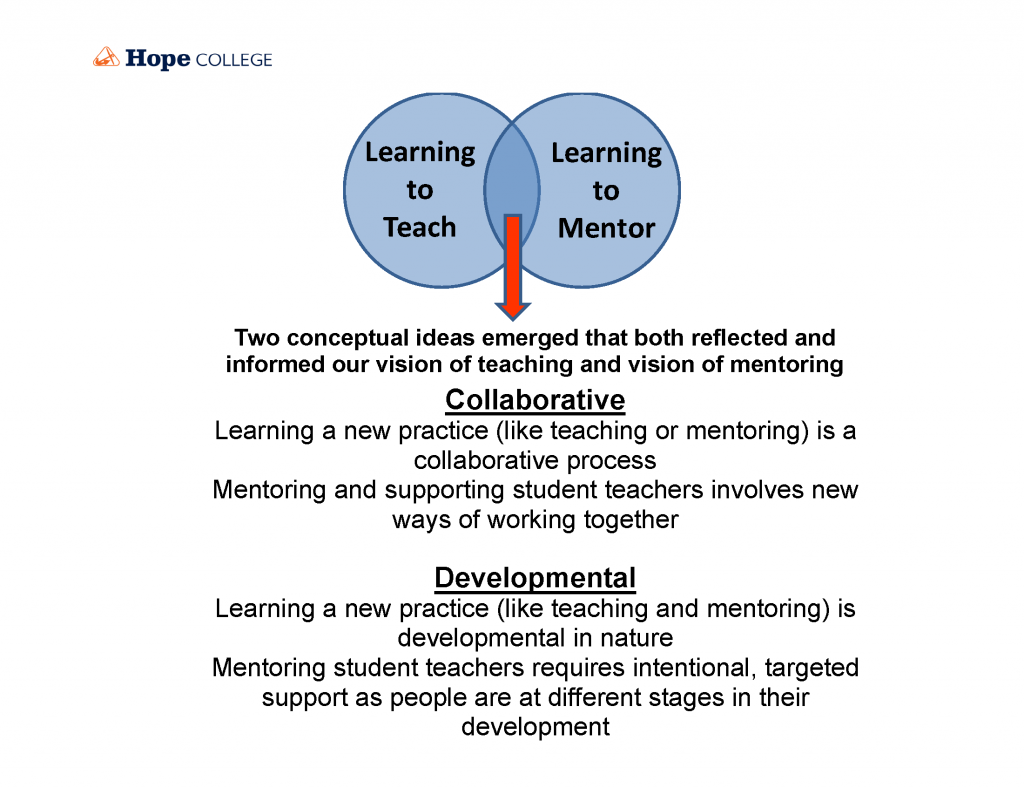 Venn diagram showing the integration of learning to teach with learning to mentor.