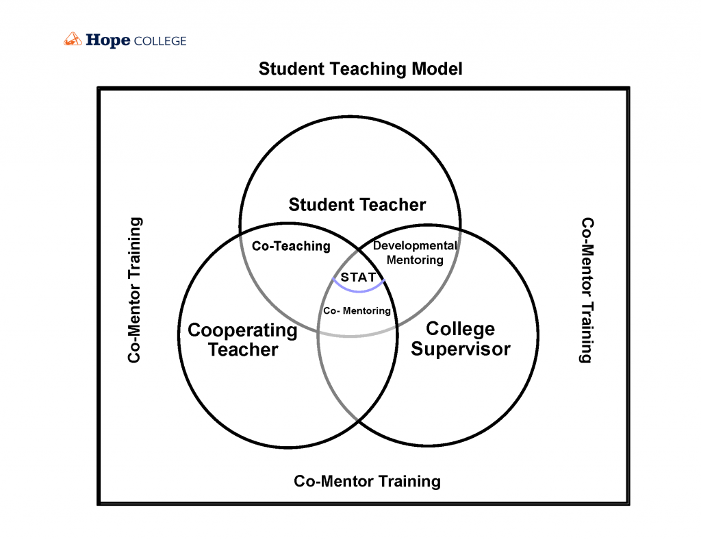 Venn diagram showing the intersection of student teacher, cooperating teacher and college supervisor.