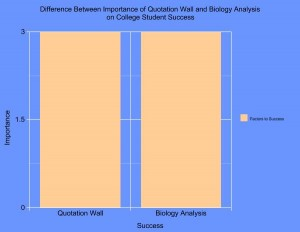 Graph created from my own observational conclusions of the benefits of these two factors. Data, analysis, and conclusions not peer reviewed.