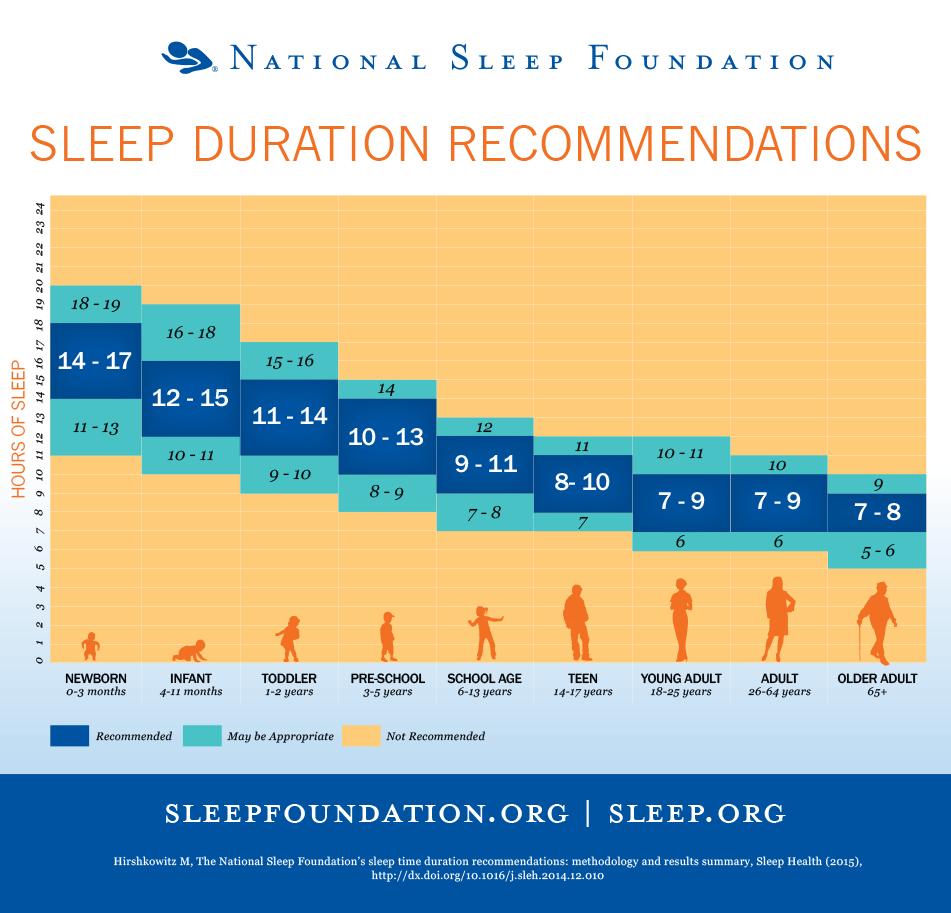 The best amount of hours of sleep per night.