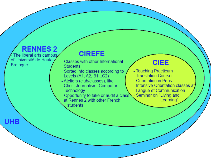 CIEE diagram